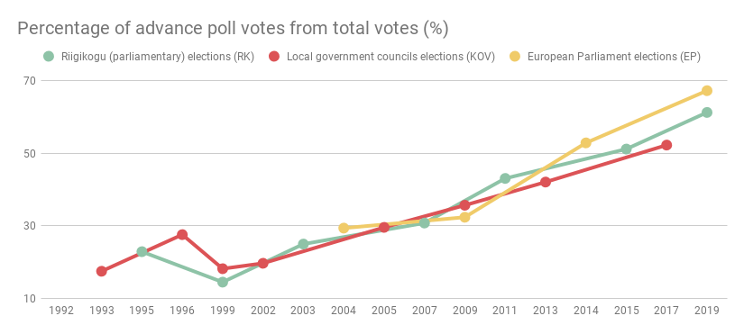 Diagram Percentage of advance poll votes from total votes (%)